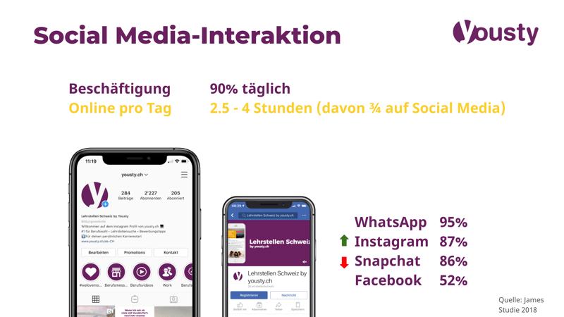 Social-Media Interaktion von Jugendlichen