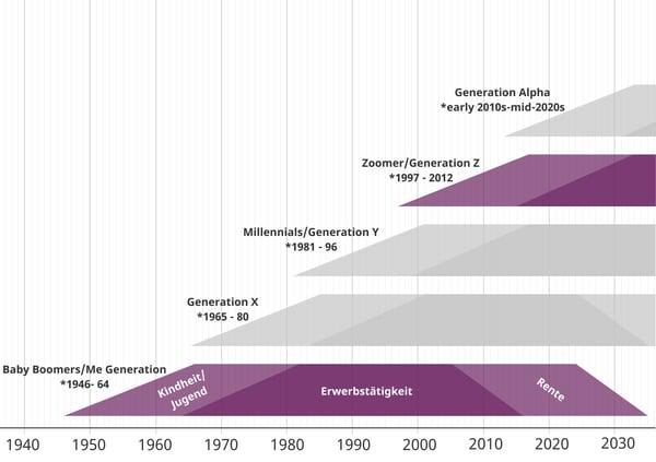 Verschiedene Generationen in ihren Lebensphasen