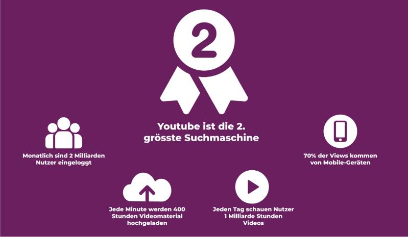 Youtube Facts 2020
